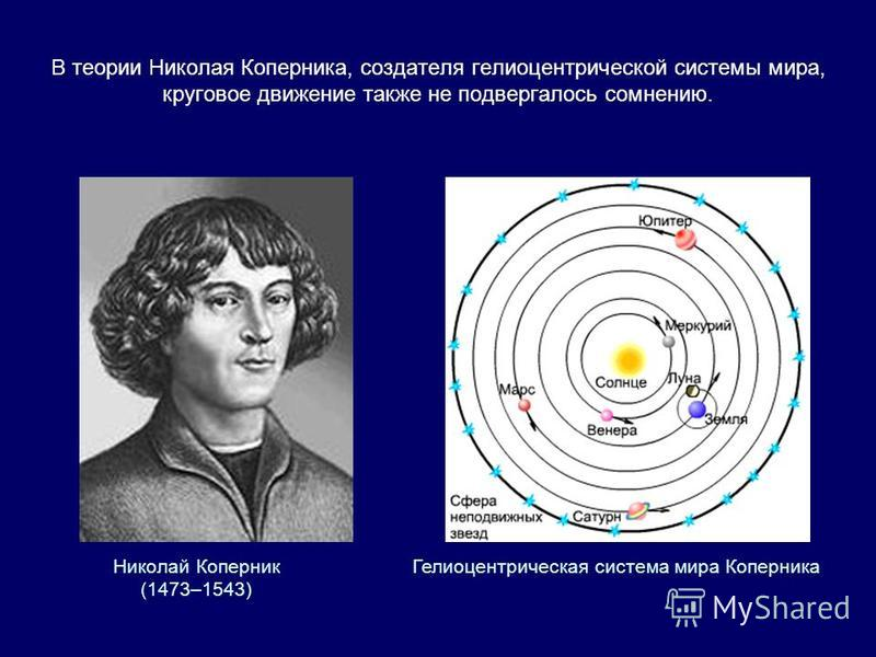 В теории Николая Коперника, создателя гелиоцентрической системы мира, круговое движение также не подвергалось сомнению. Николай Коперник (1473–1543) Гелиоцентрическая система мира Коперника