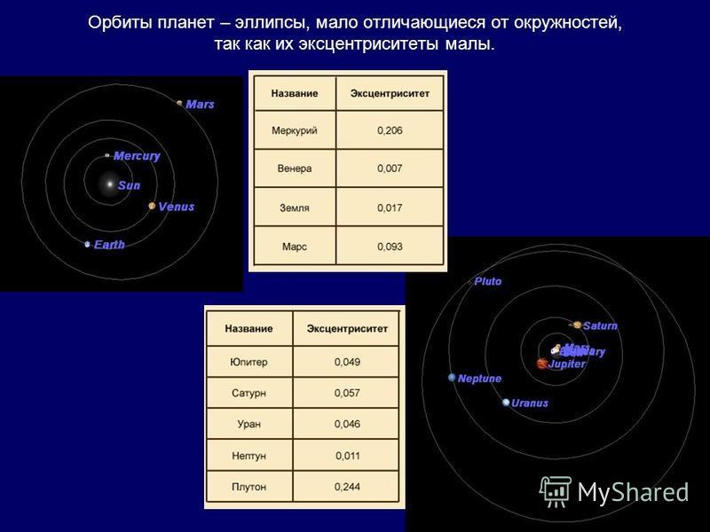 Орбиты планет – эллипсы, мало отличающиеся от окружностей, так как их эксцентриситеты малы.
