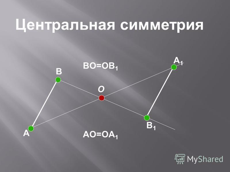 A B O B1B1 A1A1 Центральная симметрия BO=OB 1 AO=OA 1