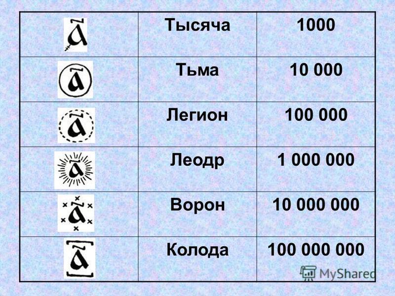 Тысяча 1000 Тьма 10 000 Легион 100 000 Леодр 1 000 000 Ворон 10 000 000 Колода 100 000 000