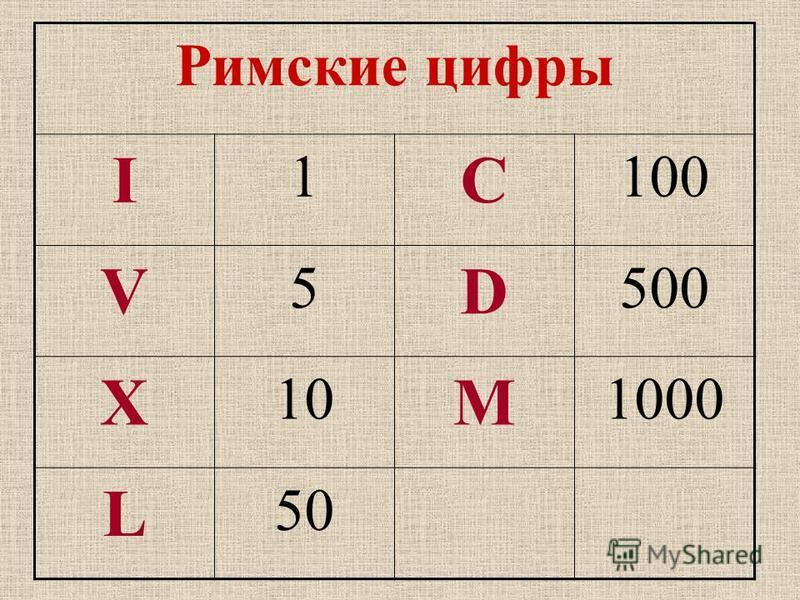 Римские цифры I 1 C 100 V 5 D 500 X 10 M 1000 L 50