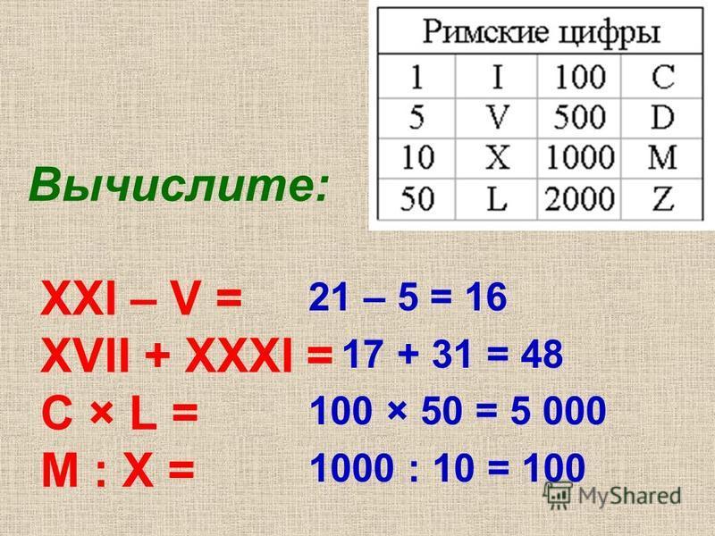 Вычислите: XXI – V = XVII + XXXI = C × L = М : X = 21 – 5 = 16 17 + 31 = 48 100 × 50 = 5 000 1000 : 10 = 100
