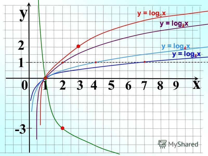 y 0 1 2 3 4 5 6 7 8 9 у = log a x x 2 у = log c x 1 у = log 7 x у = log 4 x у = log 2 x -3