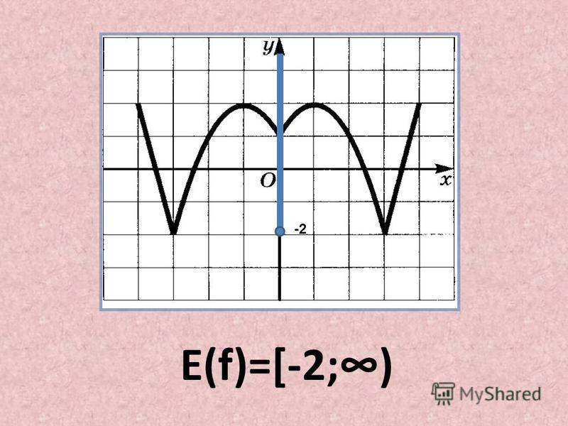-2 Е(f)=[-2;)
