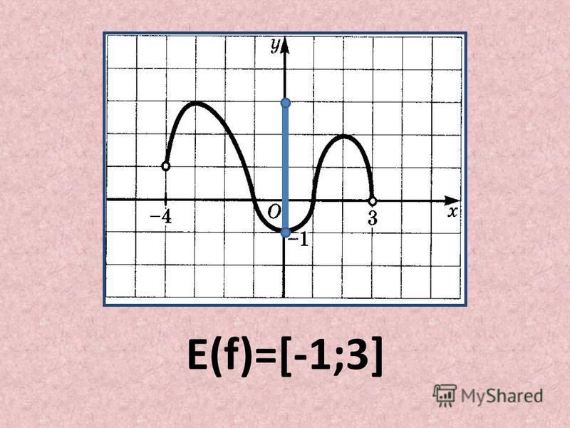 E(f)=[-1;3]