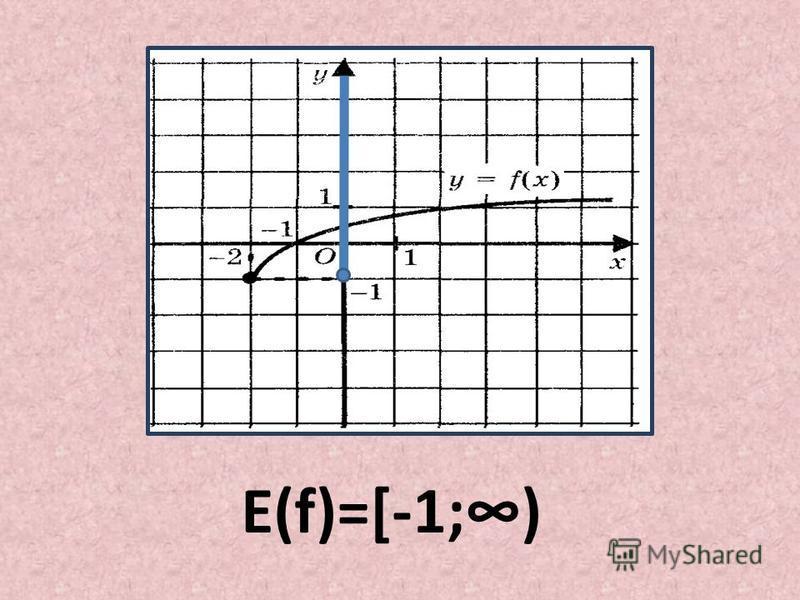 E(f)=[-1;)