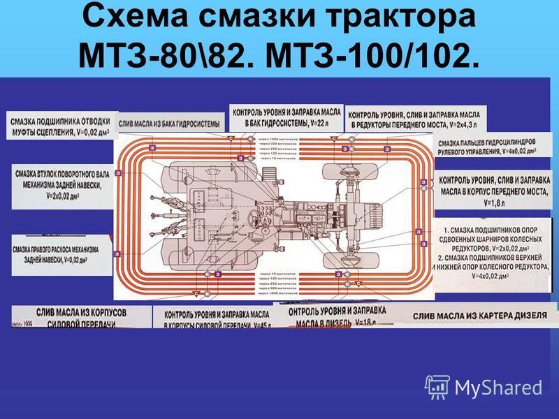 Схема смазки трактора МТЗ-80\82. МТЗ-100/102.