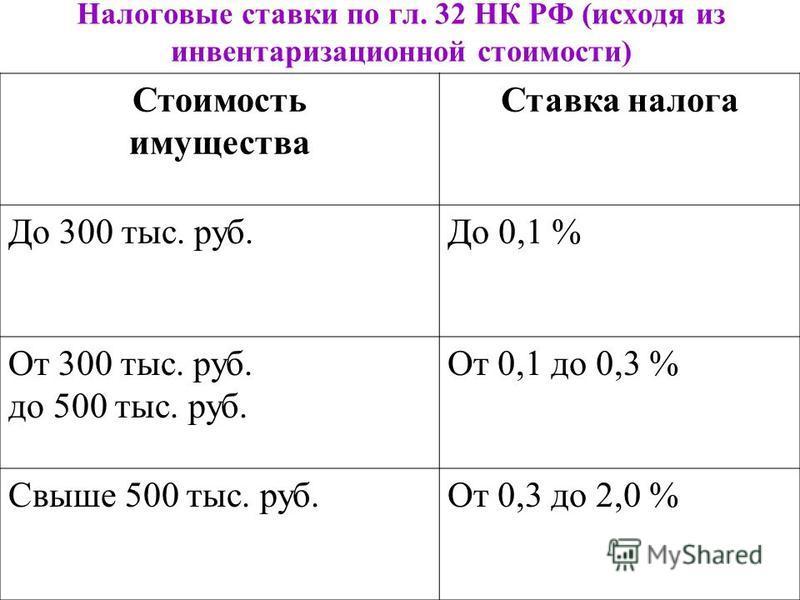 Налоговые ставки по гл. 32 НК РФ (исходя из инвентаризационной стоимости) Стоимость имущества Ставка налога До 300 тыс. руб.До 0,1 % От 300 тыс. руб. до 500 тыс. руб. От 0,1 до 0,3 % Свыше 500 тыс. руб.От 0,3 до 2,0 %
