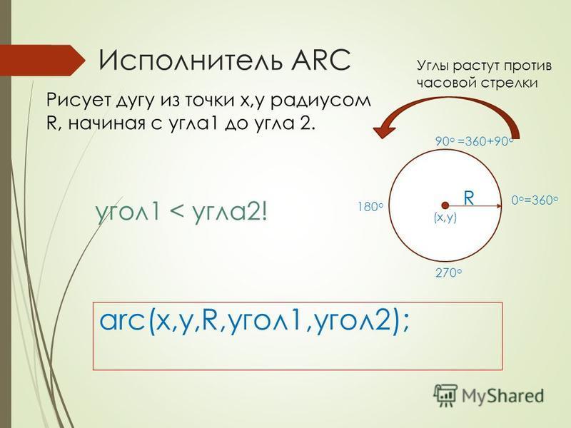 Исполнитель ARC arc(x,y,R,угол 1,угол 2); Рисует дугу из точки x,y радиусом R, начиная с угла 1 до угла 2. (x,y) 0 о =360 о 90 о =360+90 о 180 о 270 о R Углы растут против часовой стрелки угол 1 < угла 2!