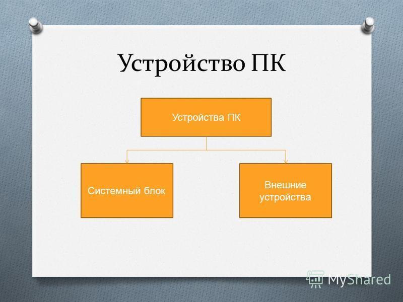 Устройство ПК Системный блок Внешние устройства Устройства ПК