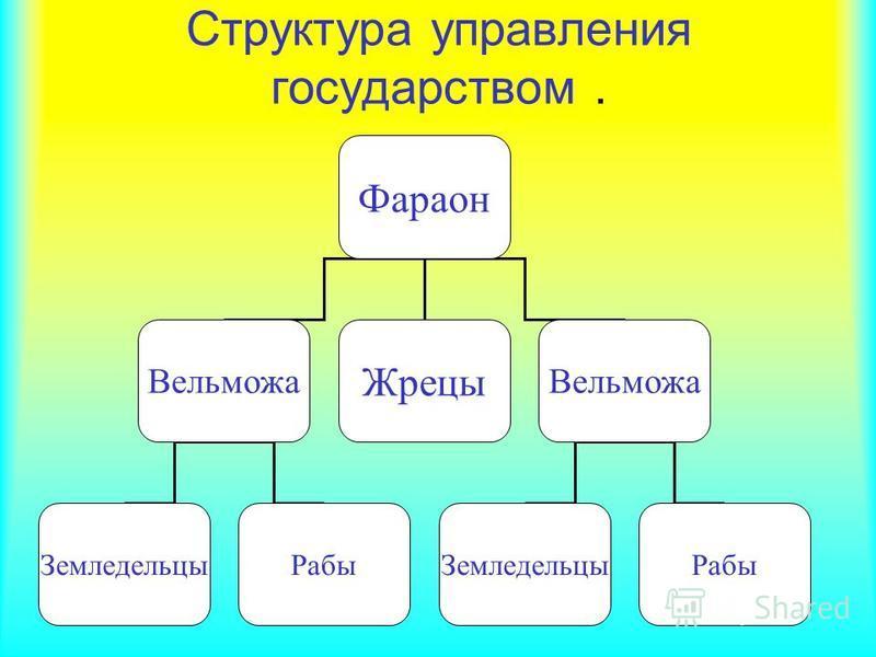 Структура управления государством. Фараон Вельможа Жрецы Вельможа Земледельцы Рабы