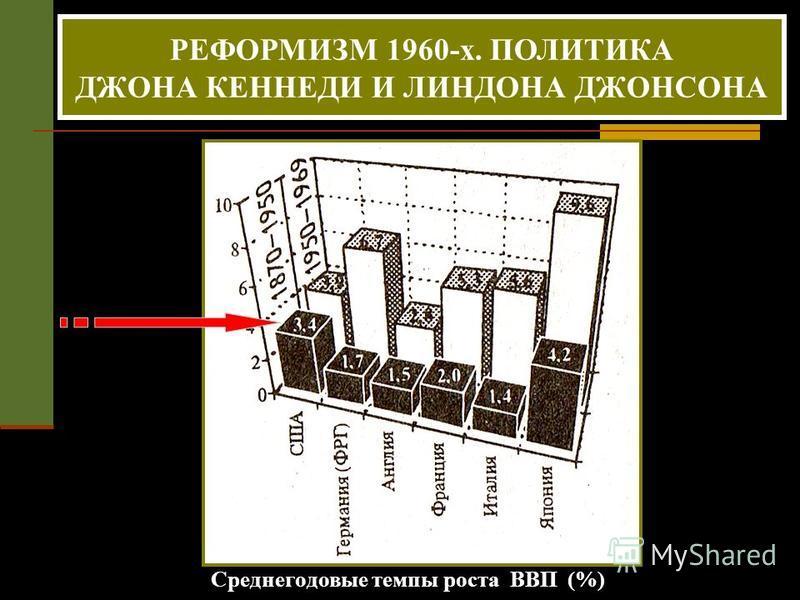 Среднегодовые темпы роста ВВП (%) РЕФОРМИЗМ 1960-х. ПОЛИТИКА ДЖОНА КЕННЕДИ И ЛИНДОНА ДЖОНСОНА