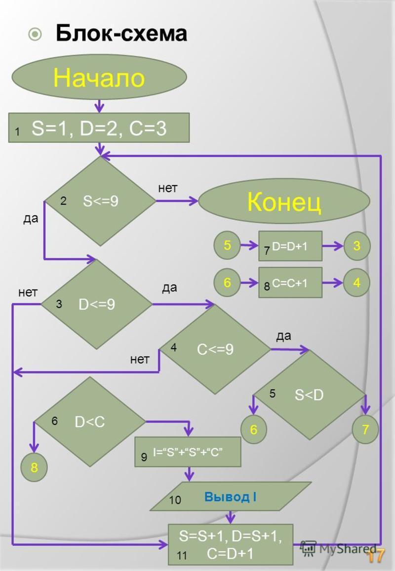 Блок-схема Вывод I S<=9 S=1, D=2, C=3 S=S+1, D=S+1, C=D+1 да нет да нет 1 2 Конец Начало D<=9 3 C<=9 4 S<D D<C 67 D=D+1 C=C+1 8 I=S+S+C 5 6 3 4 5 6 7 8 9 10 11