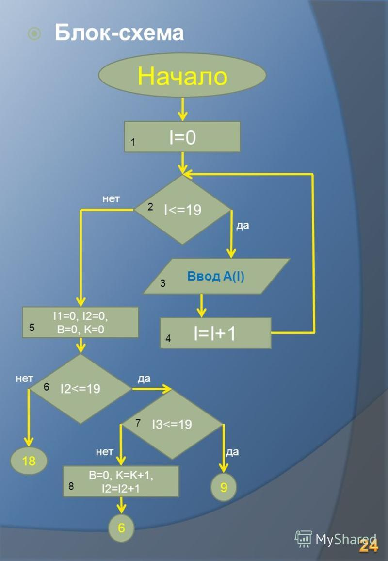 Блок-схема I=0 Ввод A(I) Начало I<=19 I1=0, I2=0, B=0, K=0 I2<=19 I3<=19 18 B=0, K=K+1, I2=I2+1 9 6 да 1 нет да нет 2 3 5 6 7 I=I+1 4 8