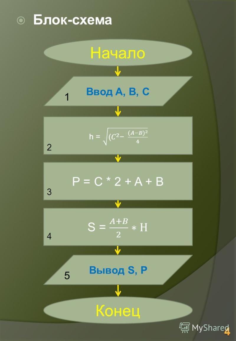 Блок-схема Ввод A, B, C Вывод S, P P = C * 2 + A + B 1 2 3 4 5 Конец Начало