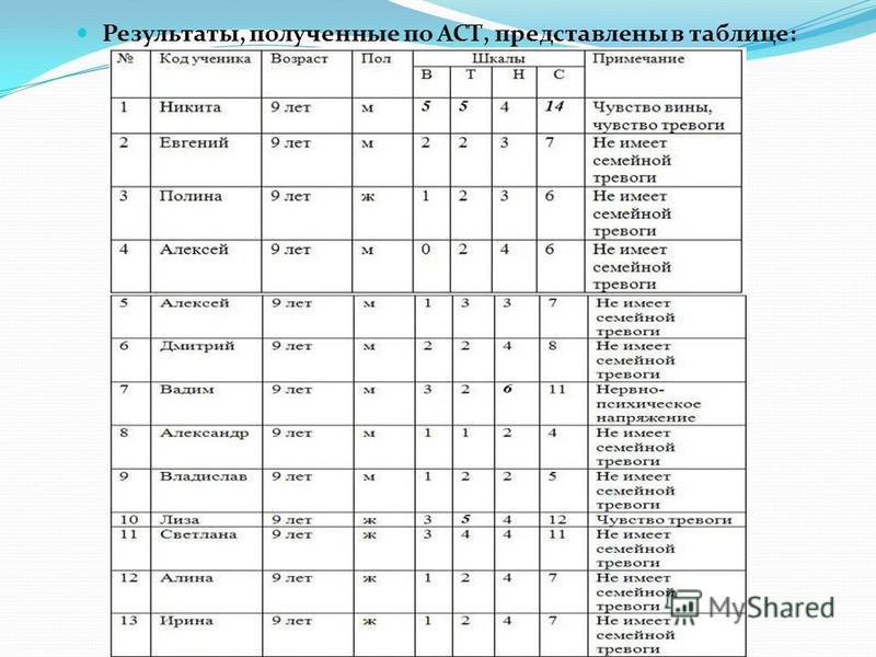 Результаты, полученные по АСТ, представлены в таблице: