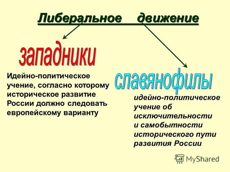 Либеральное движение Идейно-политическое учение, согласно которому историческое развитие России должно следовать европейскому варианту идейно-политическое учение об исключительности и самобытности исторического пути развития России