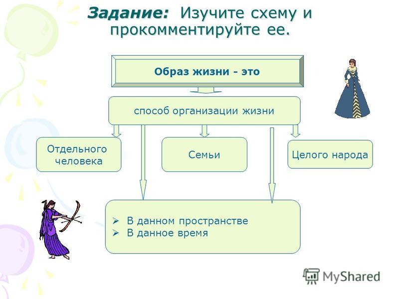 Задание: И И И Изучите схему и прокомментируйте ее. Образ жизни - это способ организации жизни Отдельного человека Целого народа Семьи В данном пространстве В данное время