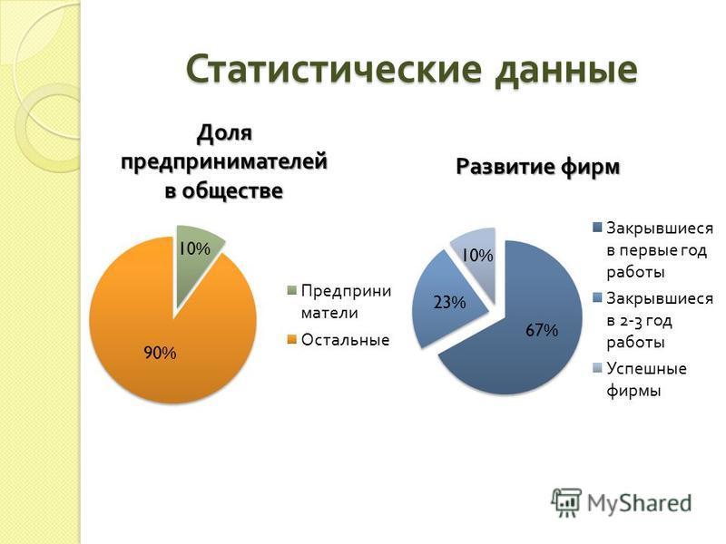 Статистические данные Развитие фирм Доля предпринимателей в обществе