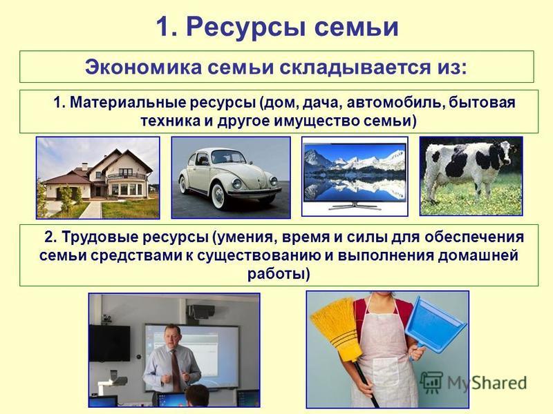 1. Ресурсы семьи Экономика семьи складывается из: 1. Материальные ресурсы (дом, дача, автомобиль, бытовая техника и другое имущество семьи) 2. Трудовые ресурсы (умения, время и силы для обеспечения семьи средствами к существованию и выполнения домашн