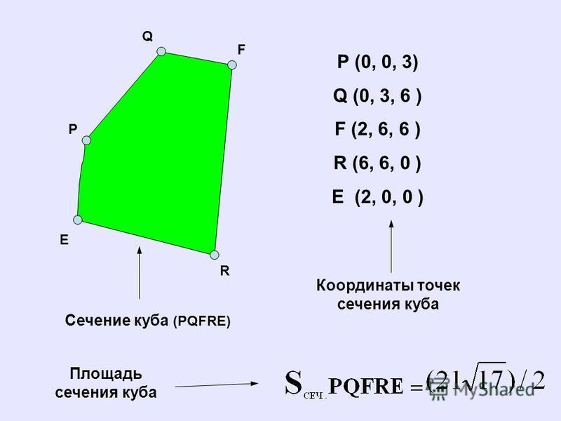 Q F R E P Сечение куба (PQFRE) P (0, 0, 3) Q (0, 3, 6 ) F (2, 6, 6 ) R (6, 6, 0 ) E (2, 0, 0 ) Координаты точек сечения куба Площадь сечения куба