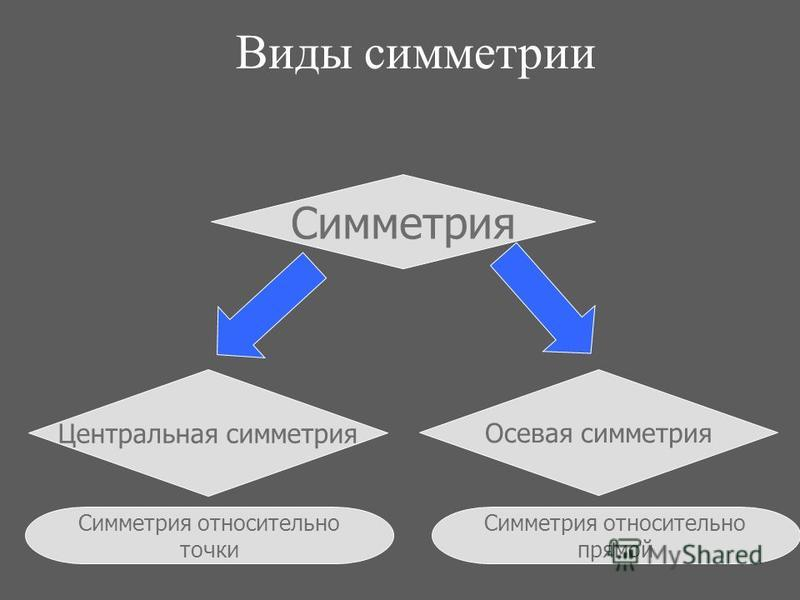 Виды симметрии Симметрия Осевая симметрия Центральная симметрия Симметрия относительно прямой Симметрия относительно точки