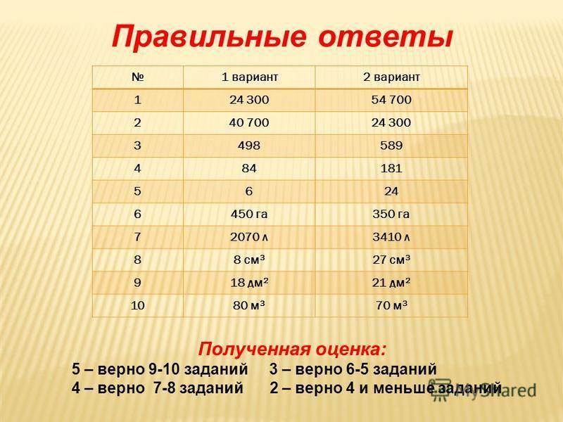 Правильные ответы 1 вариант 2 вариант 124 30054 700 240 70024 300 3498589 484181 5624 6450 га 350 га 72070 л 3410 л 88 см 3 27 см 3 918 дм 2 21 дм 2 1080 м 3 70 м 3 Полученная оценка: 5 – верно 9-10 заданий 3 – верно 6-5 заданий 4 – верно 7-8 заданий