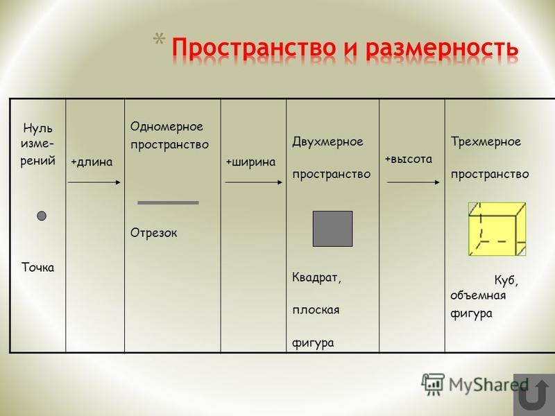 Нуль измерений Точка +длина Одномерное пространство Отрезок +ширина Двухмерное пространство Квадрат, плоская фигура +высота Трехмерное пространство Куб, объемная фигура