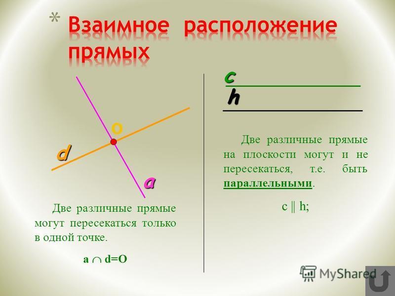 a О d Две различные прямые могут пересекаться только в одной точке. а d=О c h Две различные прямые на плоскости могут и не пересекаться, т.е. быть параллельными. с || h;
