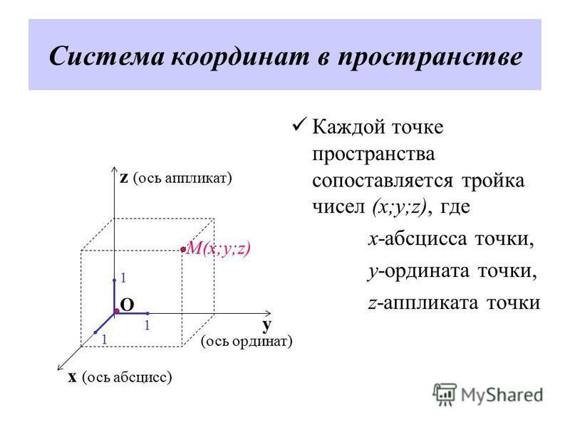 Система координат в пространстве Каждой точке пространства сопоставляется тройка чисел (x;y;z), где x-абсцисса точки, y-ордината точки, z-аппликата точки z (ось аппликат) y x (ось абсцисс) (ось ординат) O 1 1 1 М(x;y;z)