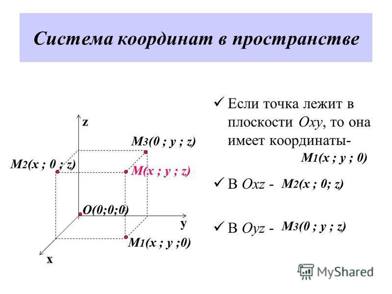 Система координат в пространстве Если точка лежит в плоскости Oxy, то она имеет координаты- В Охz - В Oyz - z y x M(x ; y ; z) M 1 (x ; y ;0) M 3 (0 ; y ; z) M 2 (x ; 0 ; z) O(0;0;0) М 1 (x ; y ; 0) М 2 (x ; 0; z) М 3 (0 ; y ; z)