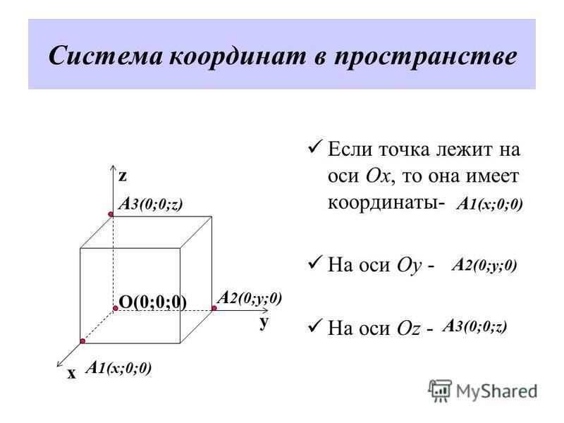 Система координат в пространстве Если точка лежит на оси Ox, то она имеет координаты- На оси Оy - На оси Oz - z y x O(0;0;0) А 1(x;0;0) А 2(0;y;0) А 3(0;0;z) А 2(0;y;0) А 1(x;0;0) А 3(0;0;z)