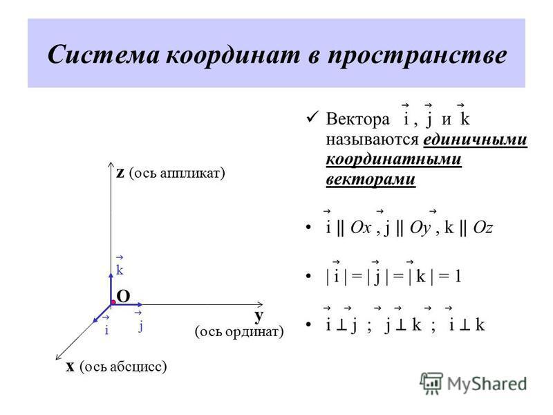 Система координат в пространстве Вектора i, j и k называются единичными координатными векторами i Ox, j Oy, k Oz | i | = | j | = | k | = 1 i j ; j k ; i k z (ось аппликат) y x (ось абсцисс) (ось ординат) O j i k