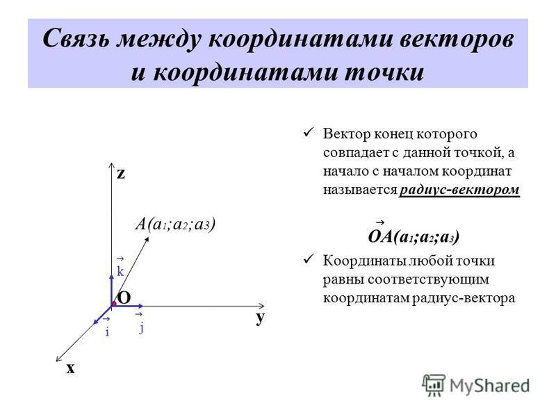 Связь между координатами векторов и координатами точки Вектор конец которого совпадает с данной точкой, а начало с началом координат называется радиус-вектором ОА(а 1 ;а 2 ;а 3 ) Координаты любой точки равны соответствующим координатам радиус-вектора