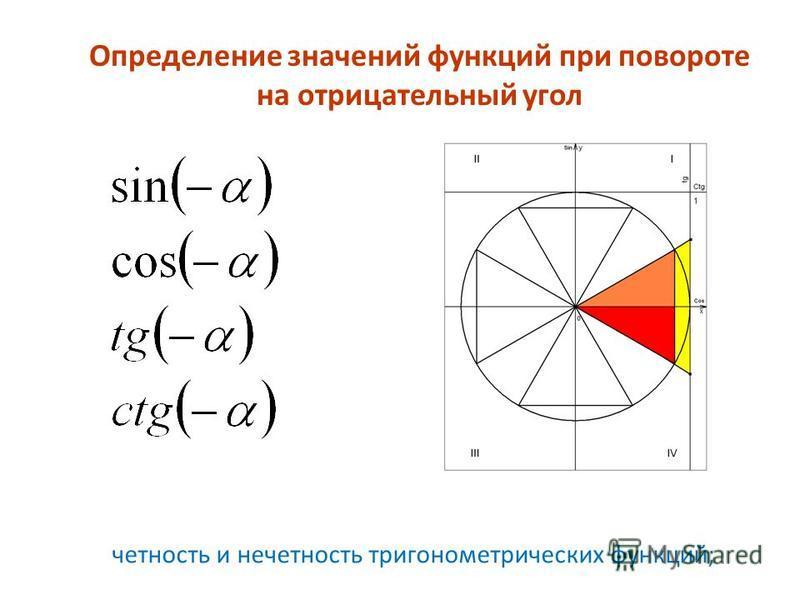 Определение значений функций при повороте на отрицательный угол четность и нечетность тригонометрических функций;