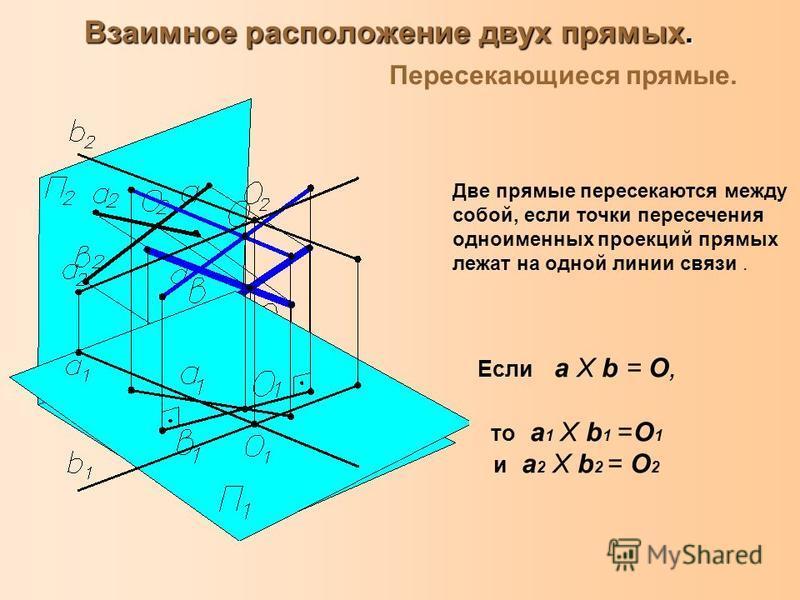 Взаимное расположение двух прямых. Пересекающиеся прямые. Две прямые пересекаются между собой, если точки пересечения одноименных проекций прямых лежат на одной линии связи. Если a Х b = О, то a 1 Х b 1 =О 1 и a 2 Х b 2 = О 2