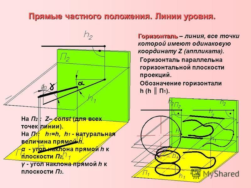 Прямые частного положения. Линии уровня. Горизонталь Горизонталь – линия, все точки которой имеют одинаковую координату Z (аппликата). Горизонталь параллельна горизонтальной плоскости проекций. Обозначение горизонтали h (h П 1 ). На П 2 : Z– const (д