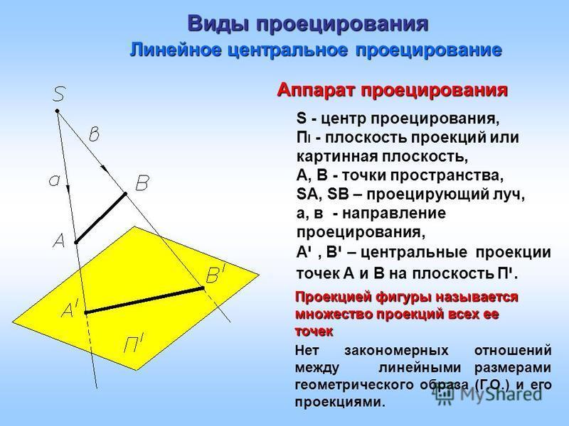 Виды проецирования Линейное центральное проецирование S - центр проецирования, П I - плоскость проекций или картинная плоскость, А, В - точки пространства, SА, SВ – проецирующий луч, а, в - направление проецирования, А י, В י – центральные проекции т