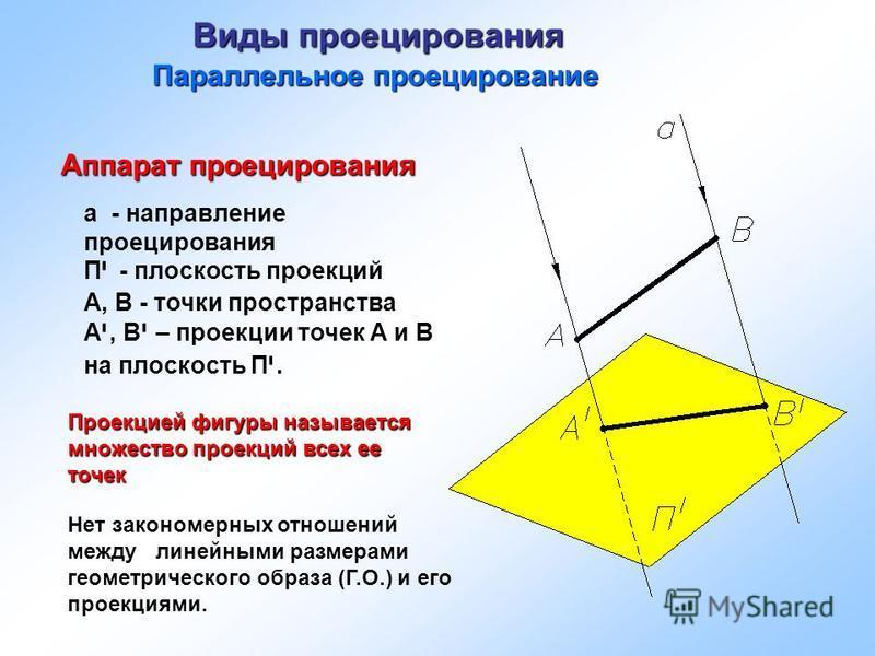 Виды проецирования Параллельное проецирование а - направление проецирования П י - плоскость проекций А, В - точки пространства А י, В י – проекции точек А и В на плоскость П י. Аппарат проецирования Проекцией фигуры называется множество проекций всех