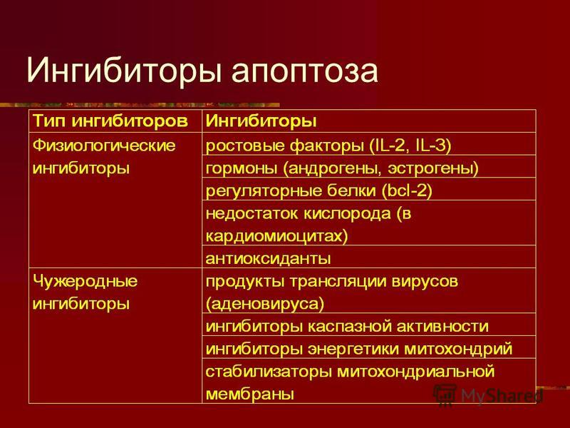 Ингибиторы апоптоза