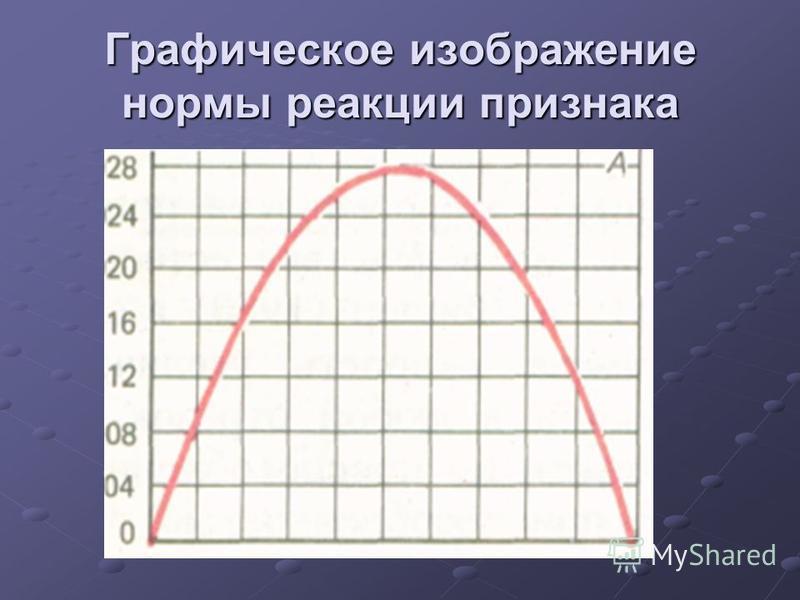 Графическое изображение нормы реакции признака