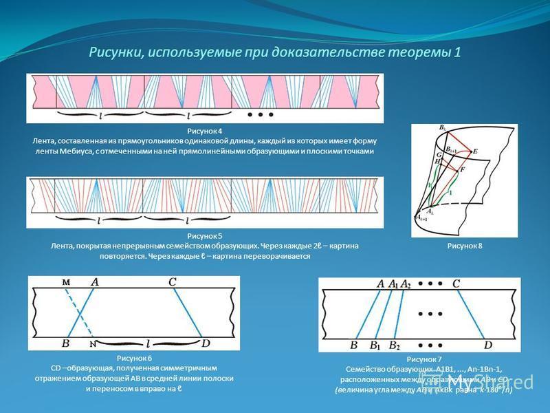 Рисунок 4 Лента, составленная из прямоугольников одинаковой длины, каждый из которых имеет форму ленты Мебиуса, с отмеченными на ней прямолинейными образующими и плоскими точками Рисунок 5 Лента, покрытая непрерывным семейством образующих. Через кажд