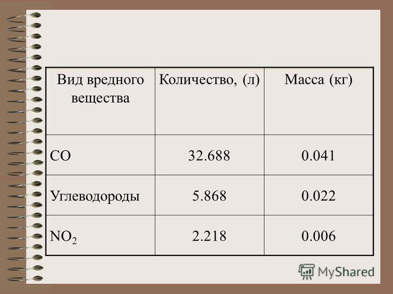 Вид вредного вещества Количество, (л)Масса (кг) СО32.6880.041 Углеводороды 5.8680.022 NO 2 2.2180.006