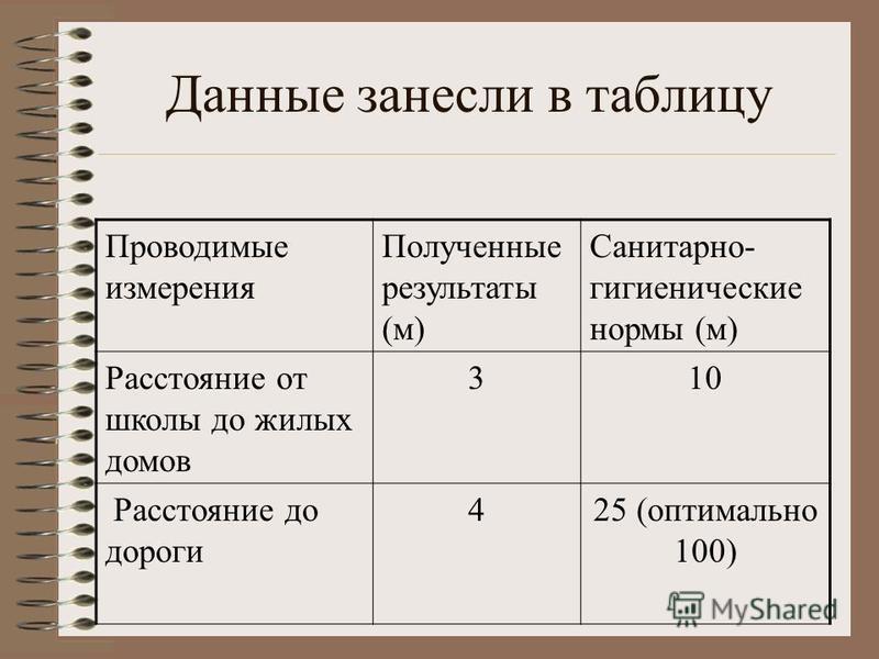 Данные занесли в таблицу Проводимые измерения Полученные результаты (м) Санитарно- гигиенические нормы (м) Расстояние от школы до жилых домов 310 Расстояние до дороги 425 (оптимально 100)