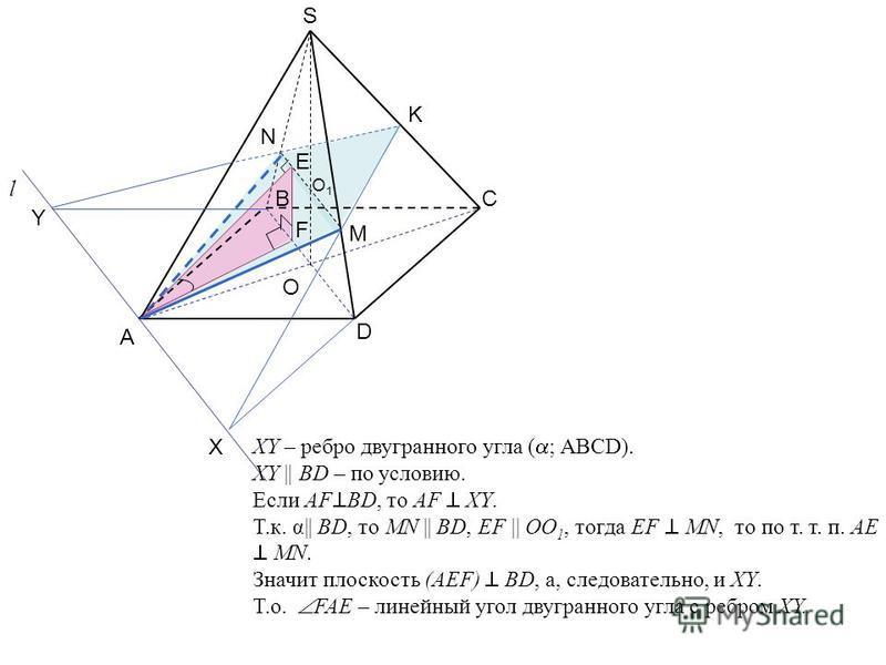 А C D O S B K l X Y N M F E XY – ребро двугранного угла ( ; ABCD). XY || BD – по условию. Если AF BD, то AF XY. Т.к. α|| BD, то MN || BD, EF || OO 1, тогда EF MN, то по т. т. п. AE MN. Значит плоскость (AEF) BD, а, следовательно, и XY. Т.о. FAE – лин