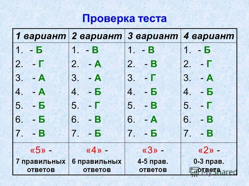 Проверка теста 1 вариант 2 вариант 3 вариант 4 вариант 1.- Б 2. - Г 3. - А 4. - А 5. - Б 6. - Б 7. - В 1.- В 2. - А 3. - А 4. - Б 5. - Г 6. - В 7. - Б 1.- В 2. - В 3. - Г 4. - Б 5. - В 6. - А 7. - Б 1.- Б 2. - Г 3. - А 4. - Б 5. - Г 6. - В 7. - В «5»
