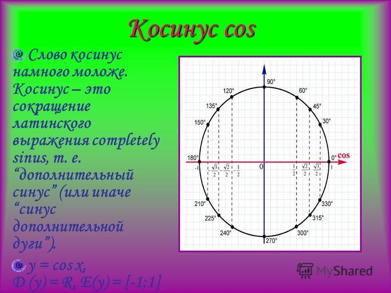 Косинус cos Слово косинус намного моложе. Косинус – это сокращение латинского выражения completely sinus, т. е. дополнительный синус (или иначе синус дополнительной дуги). y = cos x, D (y) = R, E(y) = [-1;1]