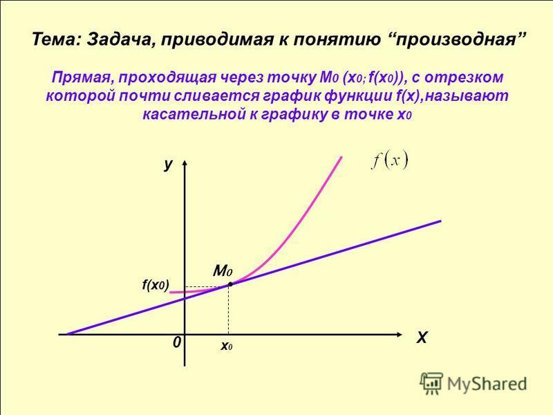 Прямая, проходящая через точку М 0 (х 0; f(х 0 )), с отрезком которой почти сливается график функции f(х),называют касательной к графику в точке х 0 x0x0 f(x 0 ) M0M0 X y Тема: Задача, приводимая к понятию производная 0