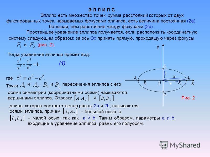 Э Л Л И П С Эллипс есть множество точек, сумма расстояний которых от двух фиксированных точек, называемых фокусами эллипса, есть величина постоянная (2 а), большая, чем расстояние между фокусами (2 с). Простейшее уравнение эллипса получается, если ра