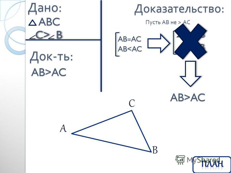 Доказательство : Дано : ABC Док - ть : C> B C> B AB>AC Пусть АВ не > АС AB=AC AB<AC C= B C= B C< B C< B AB>AC A B C